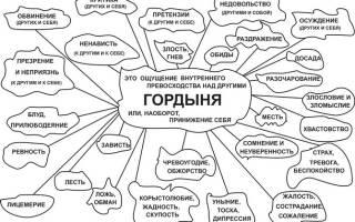 Молитва от гордыни и самомнения православие